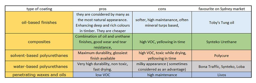 types of floor coating
